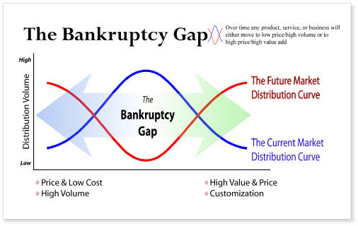 Bankruptcy Gap
